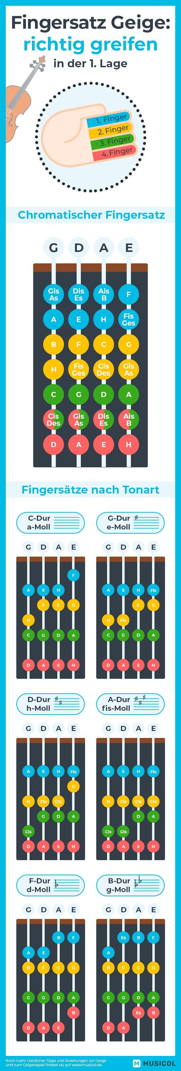 Fingersatz Geige: richtig greifen – Blubby