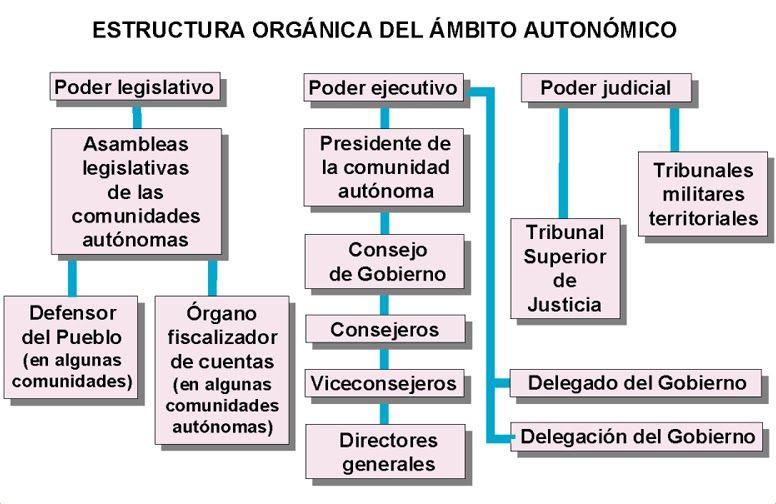 22 Organización Territorial Del Estado Español Bmp 776 504