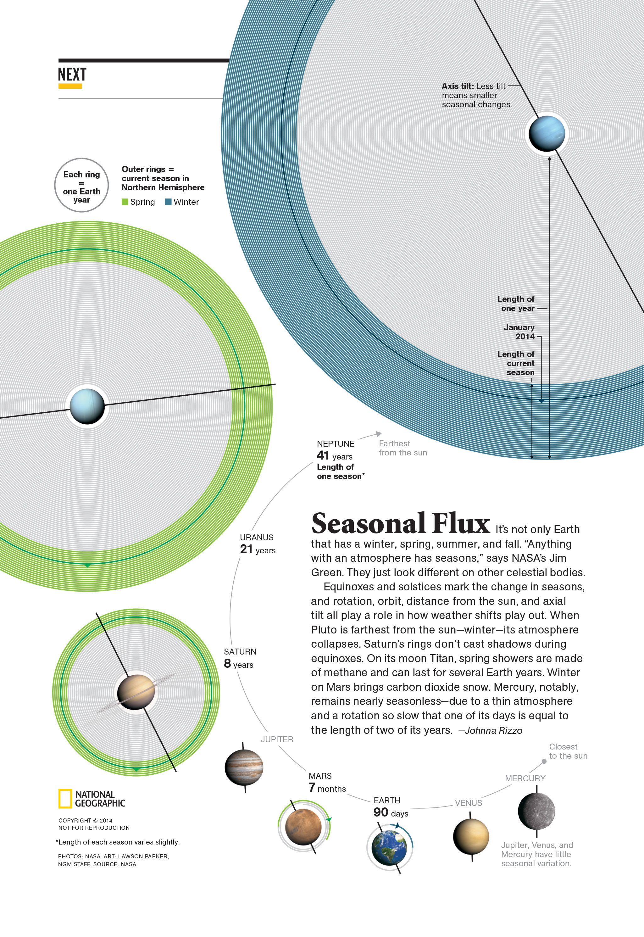 Seasonal flux this graphic explores the four seasons on the seasonal flux this graphic explores the four seasons on the other planets in pooptronica Images