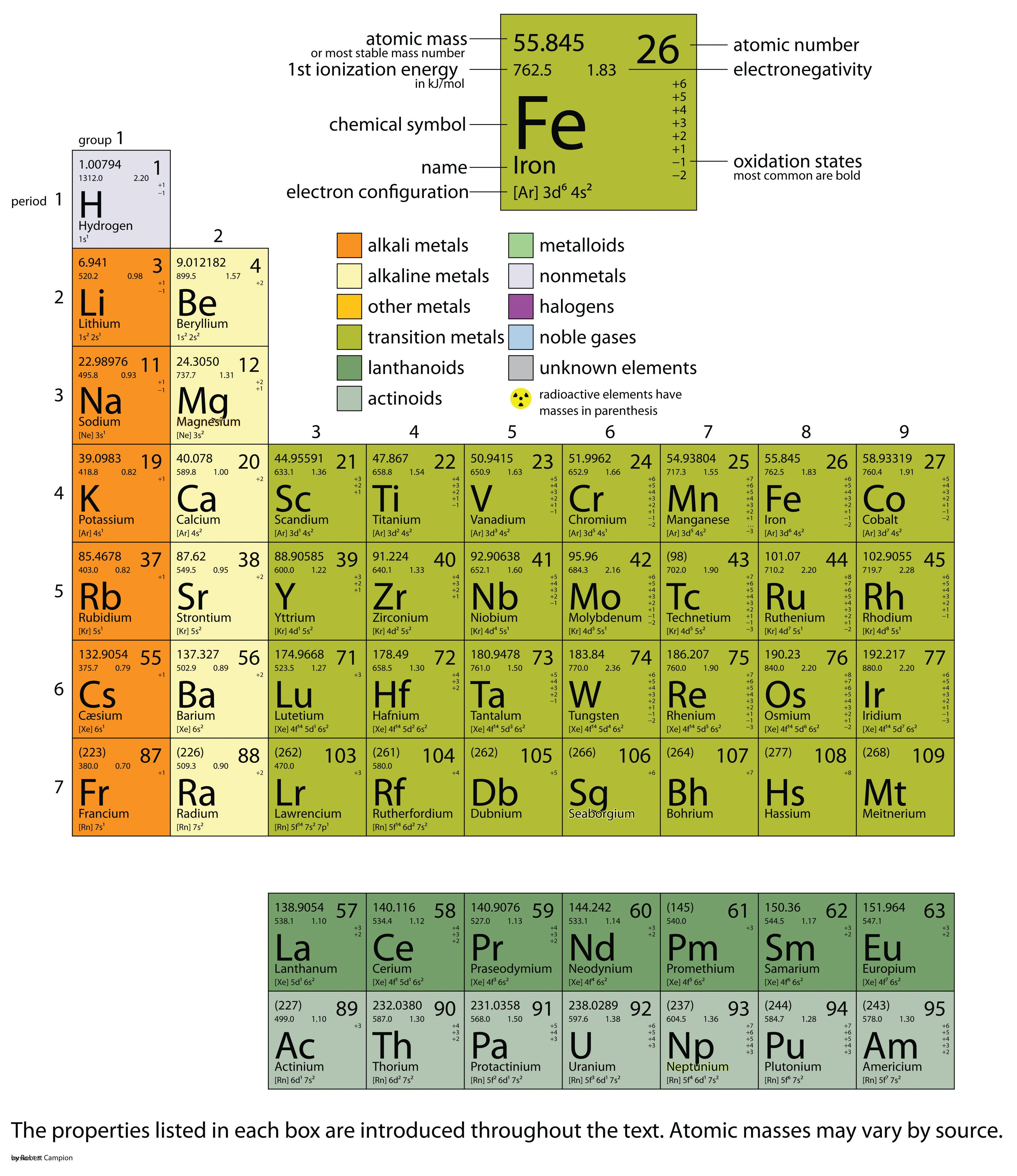 Atoms In The Periodic Table