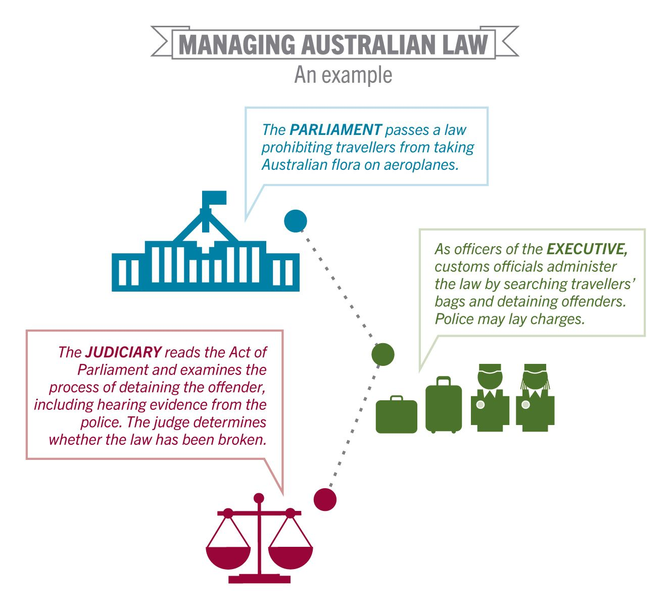 How Does The Legal System Work In Australia How Are Laws Applied