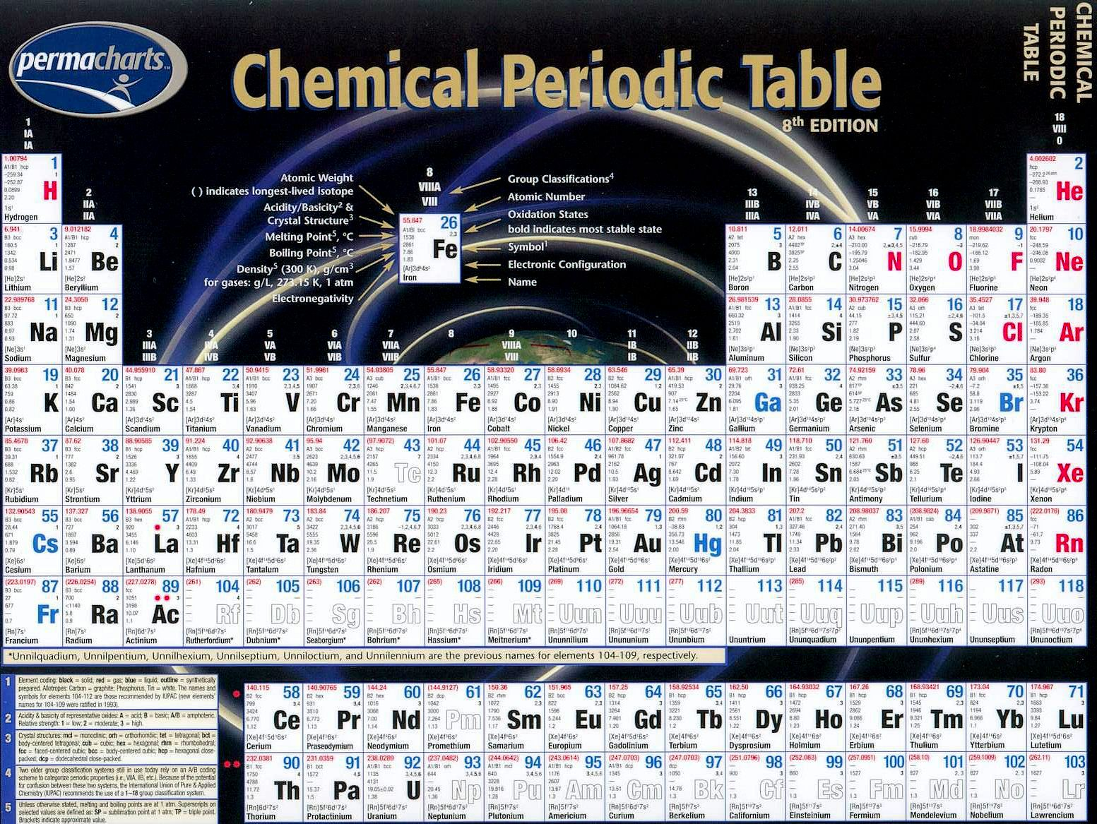 Perma charts chemical periodic table 8th edition periodic tables perma charts chemical periodic table 8th edition gamestrikefo Gallery