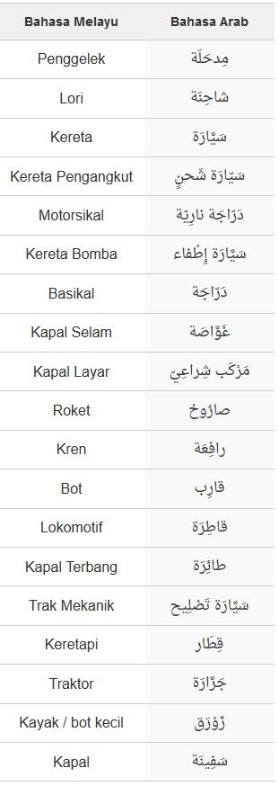 Arabic Words Malays Arabic Lessons Learning Arabic Arabic Words