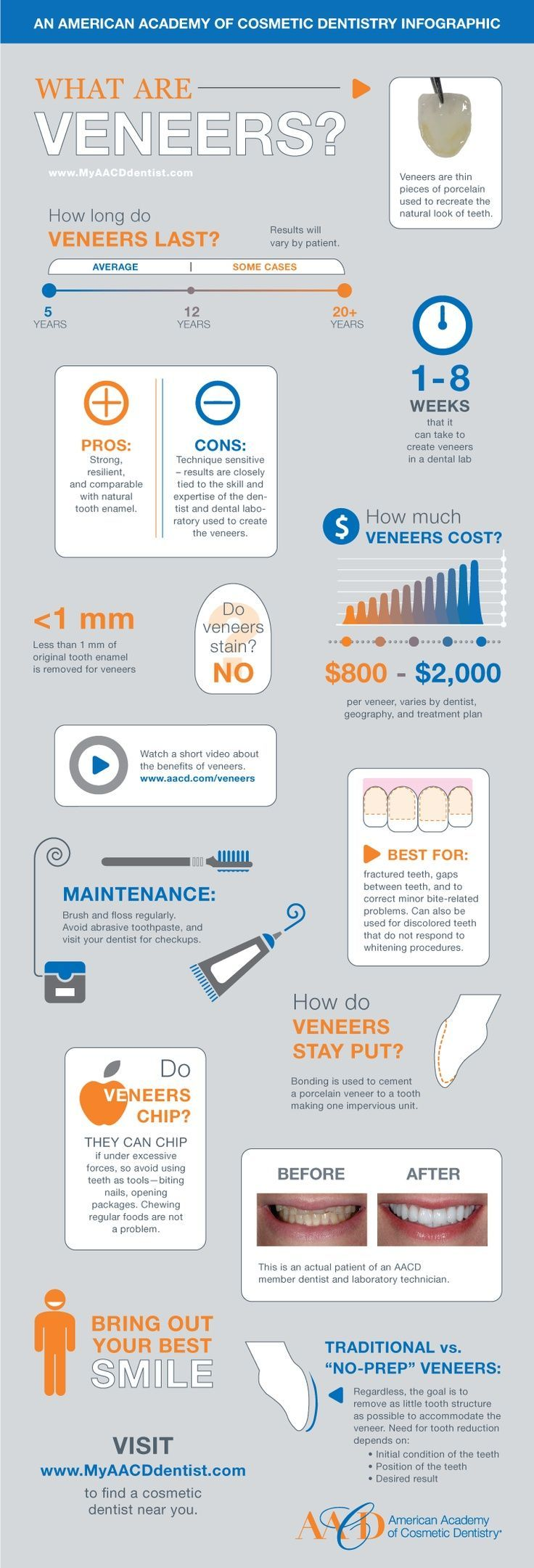 Great Infographic from the American Academy of Cosmetic