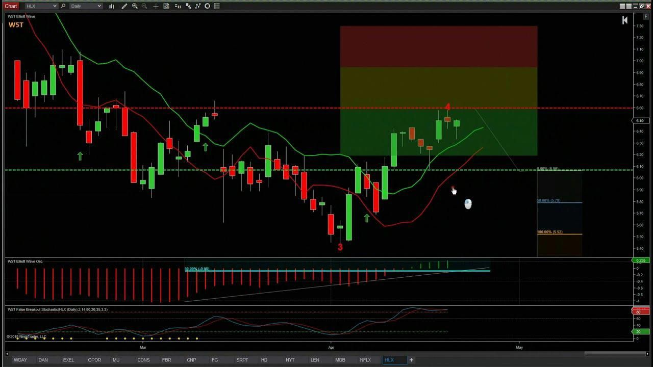 Wave5trade Stocks Signals Video For Potential Short On Hlx