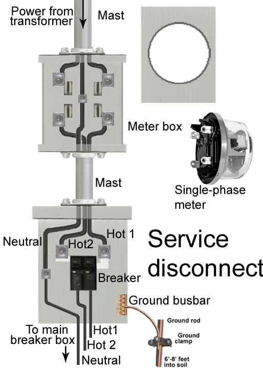 How to install a subpanel  How to install main lug   Diy