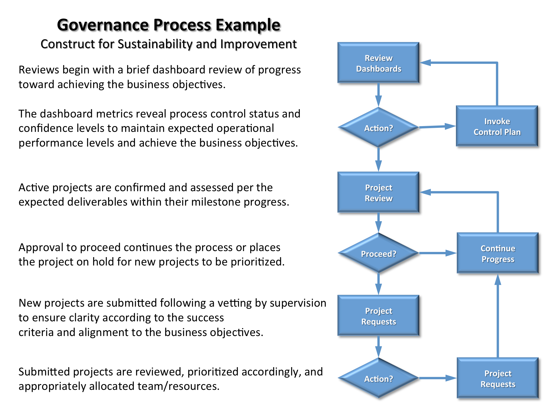 Project Governance Template  Google Search  Program Mgmt