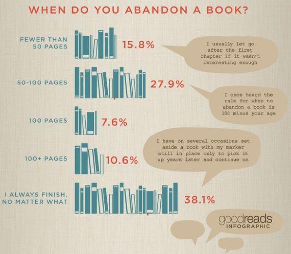 Infografica - Leggere fino alla fine... o no?