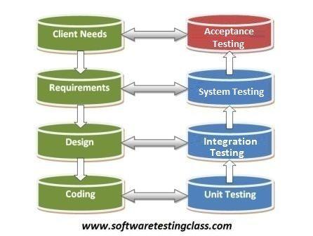 business analyst vs application developer
