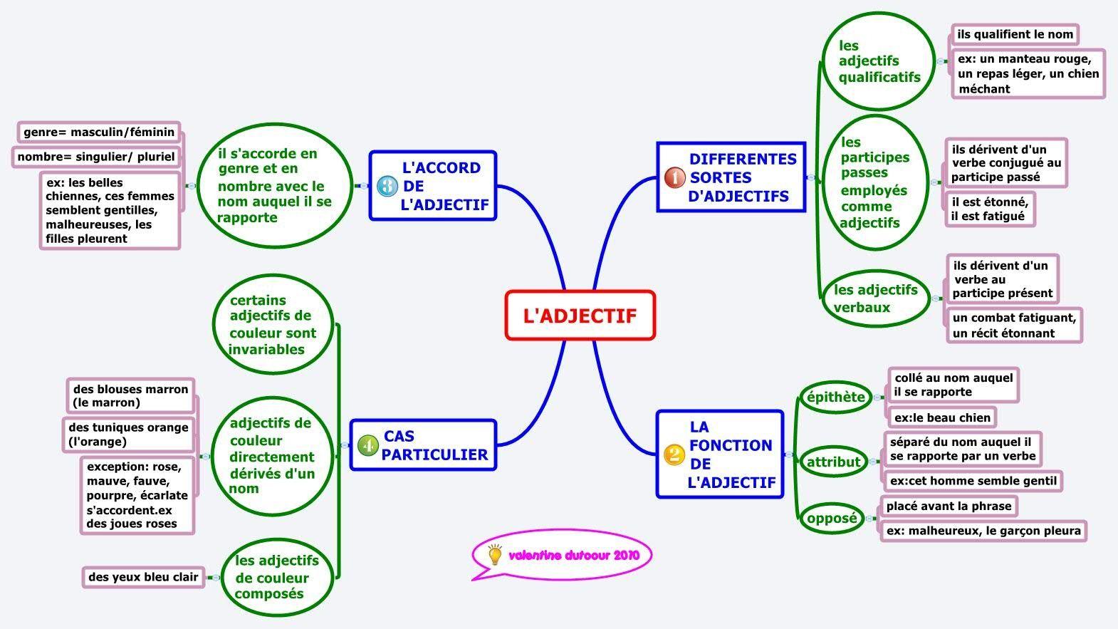 Carte Mentale Accord Adjectif De Couleur.L Adjectif Connaissances En Francais Carte Mentale L