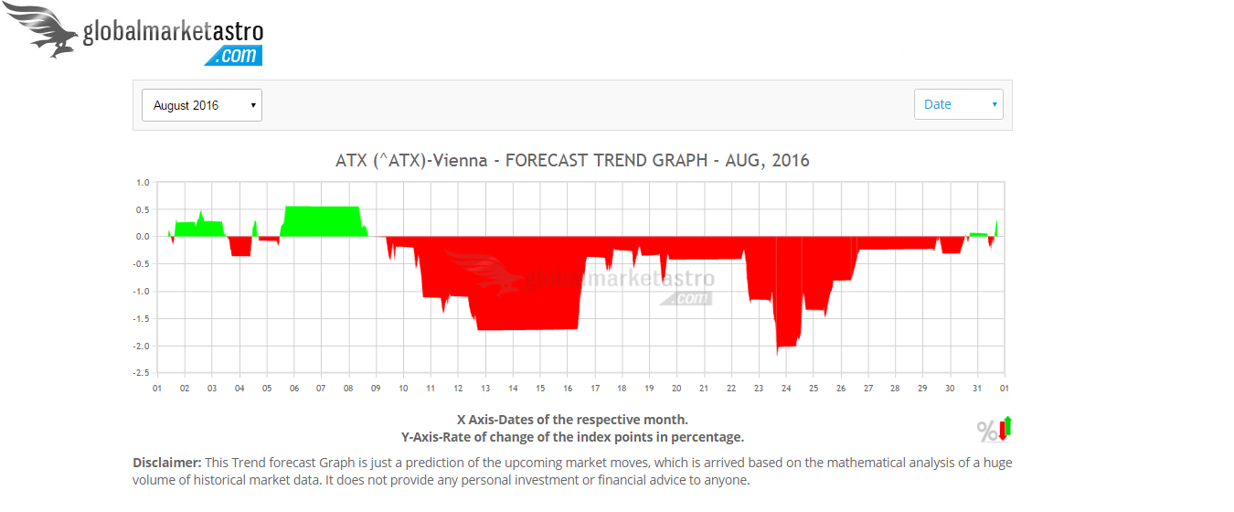 Get Aug-2016's forecast trend charts of Austria's ATX vienna index here at	https://www.globalmarketastro.com/global-stock-market-indices/graph-monthly?symbol=%5EATX&my=Aug-2016
