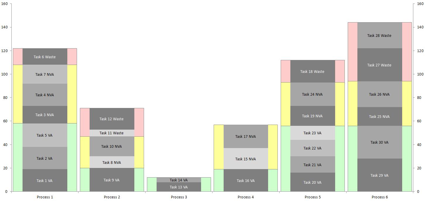 line balancing template - yamazumi charts