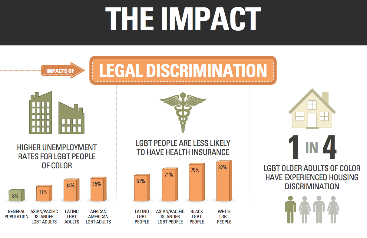 of the impact impacts of legal discrimination higher 7 of 8 the impact impacts of legal discrimination higher unemployment rates for