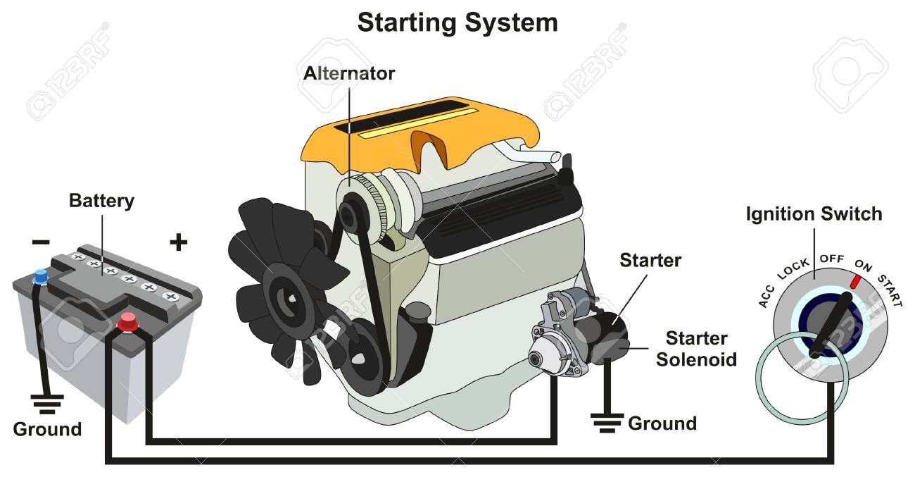 Starting And Charging System Infographic Diagram With All Parts Royalty Free Cliparts Vectors And Sto In 2020 Alternator Automotive Mechanic Car Audio Installation