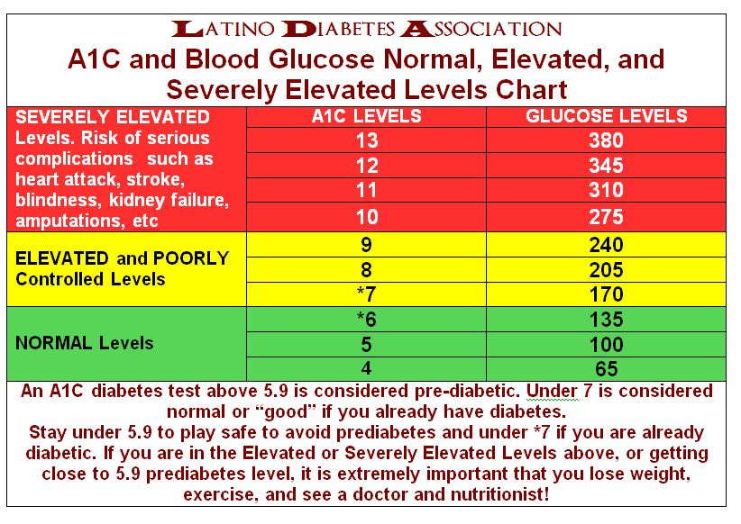 what are good numbers for diabetes