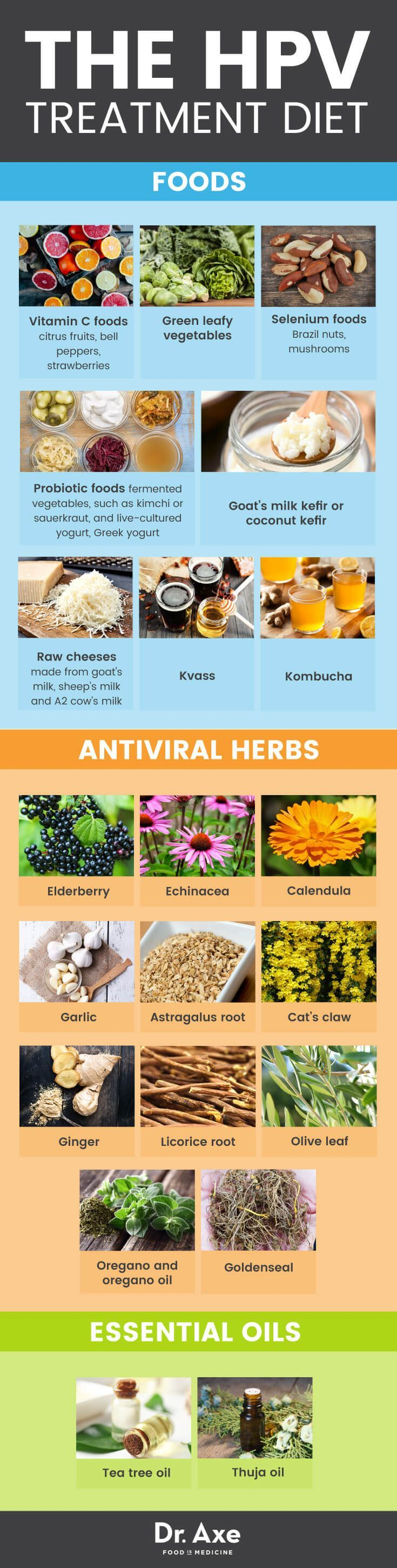 11 Anti-Viral Herbs for Fighting HPV | Eating Right | How to