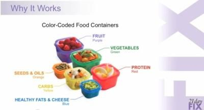 The containers keep it easy. #21dayfix  #gettinghealthy #nutrition www.teambeachbody.com/shop/-/shopping/21DAYFIX?referringRepID=44978