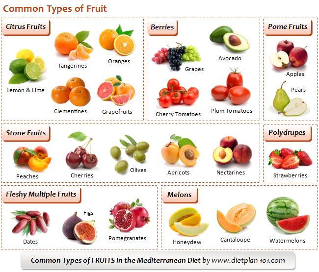 fruits allowed on mediterranean diet