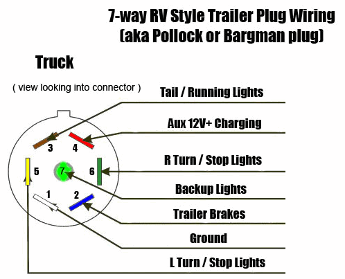 7 Way Rv Style Trailer Plug Diagram Truck Side Trailer Light Wiring Trailer Wiring Diagram Rv Trailers