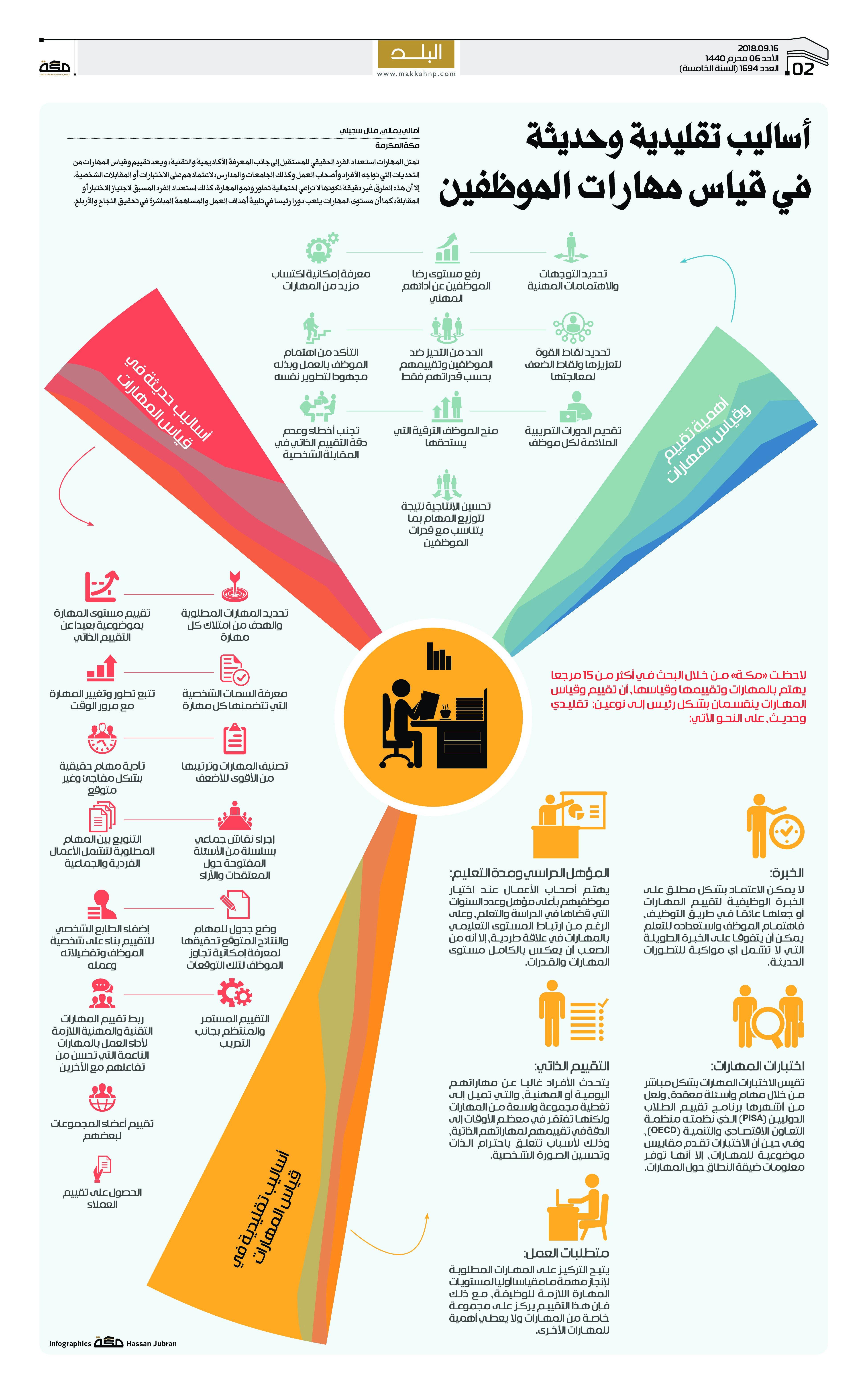 أساليب تقليدية وحديثة في قياس مهارات الموظفين صحيفةـمكة انفوجرافيك تحقيقات Infographic Graphic Design Map