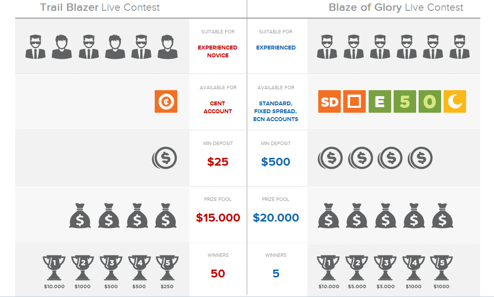 FXTM Demo Contest , Win Big Prizes!! | Best Scalping Forex