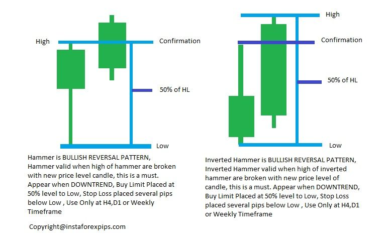 Bullish Hammer Reversal Forex Candlestick Strategy Pattern