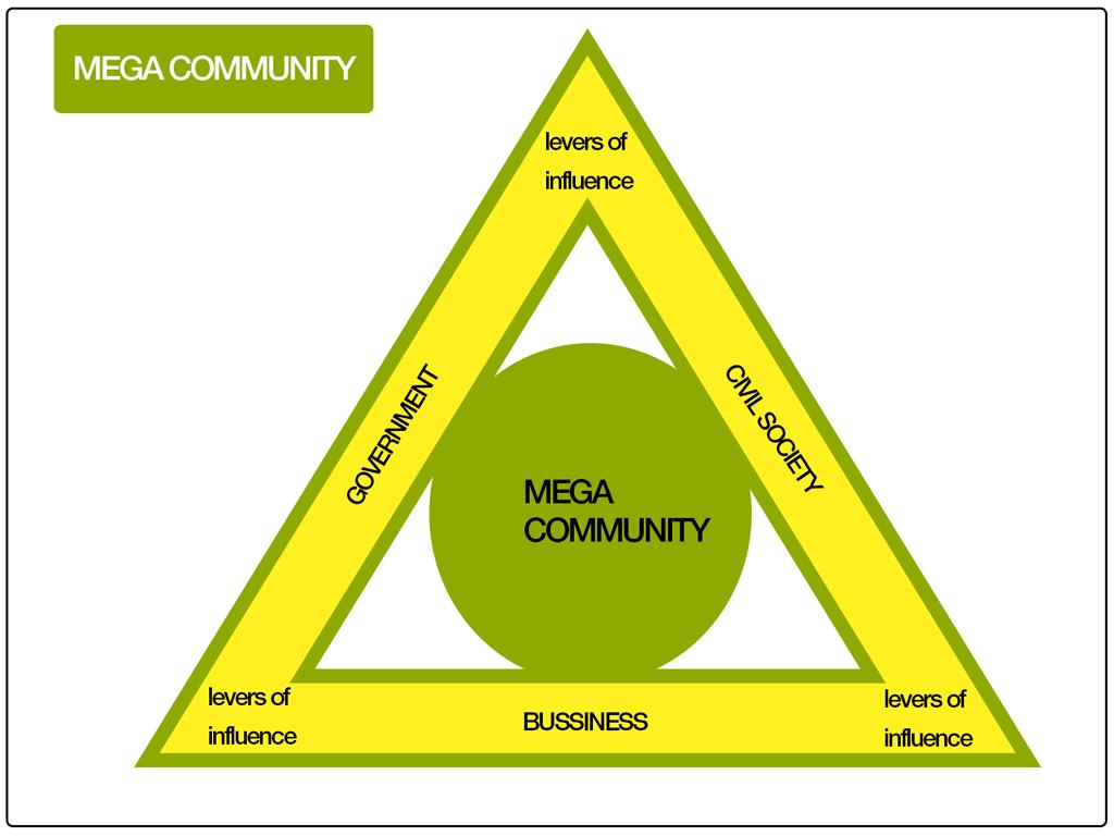 Mega Community Diagram