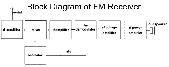 Block diagram of fm receiver communications pinterest block block diagram of fm receiver ccuart Gallery