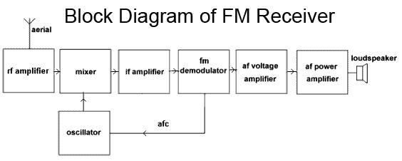 block diagram of fm receiver communications pinterest block rh pinterest com  satellite receiver block diagram
