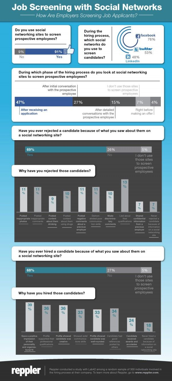How Employers Use Social Media To Screen Applicants [INFOGRAPHIC] Get trained or retrained and brand yourself as the best candidate.visit: www.dwwtc.com