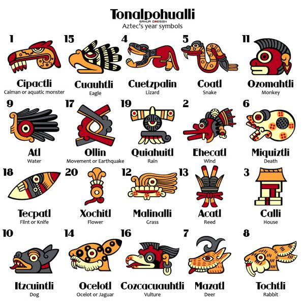 Tonalpohualli Aztec Calendar Symbols By Sahua Di Via Behance