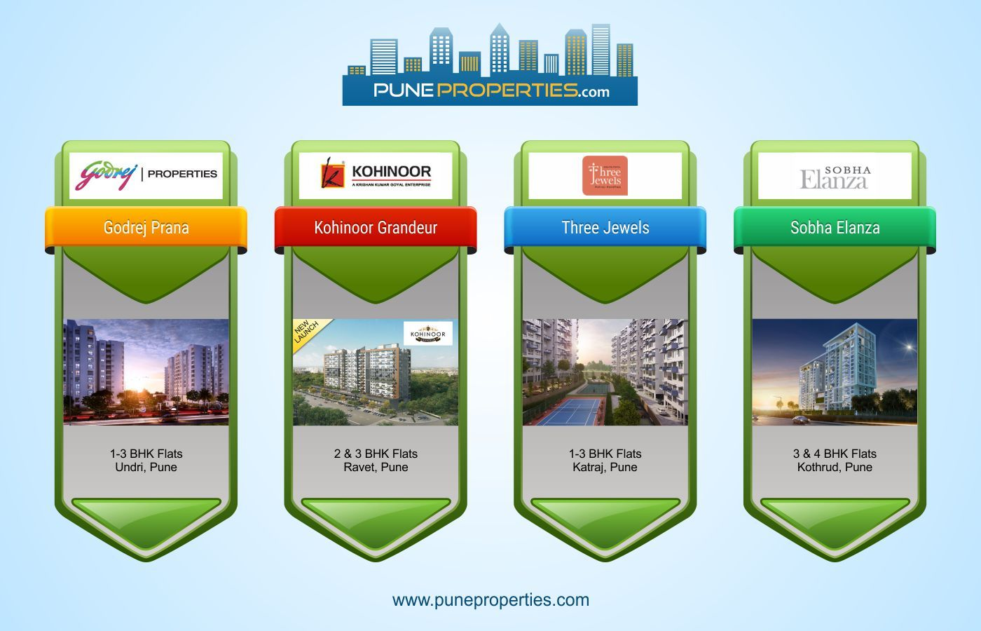 Http Www Puneproperties Com Real Estate Investing Pune