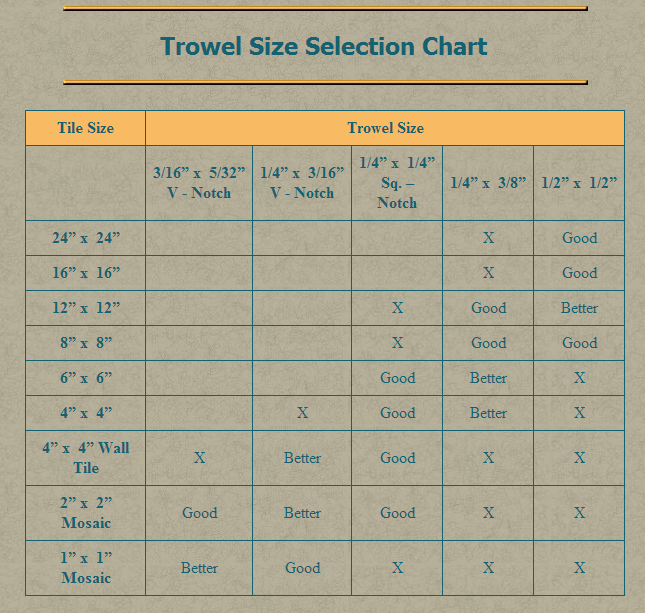 Trowel Size Selection Chart Chart How To Lay Tile Trowel