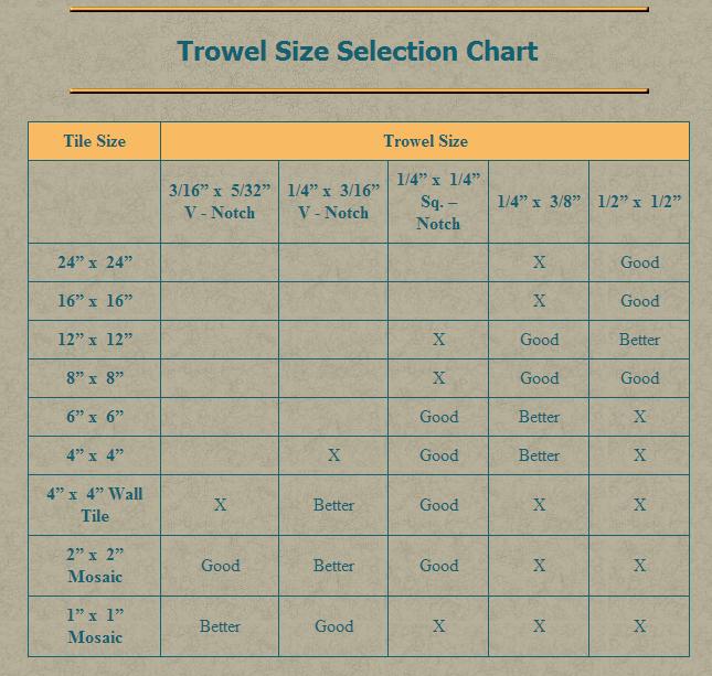 trowel size selection chart chart