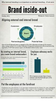 Why internal branding is as important as external branding…. if not more