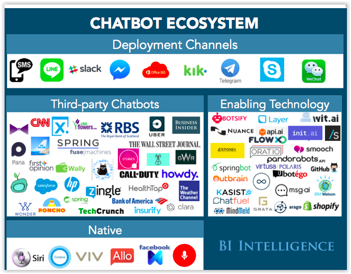 Star Cloud Services We Are On The Cusp Of A Chatbot Revolution It Will Impact How The Iot Emerges And Transform The Home As Wel Marketing Entwicklung Online