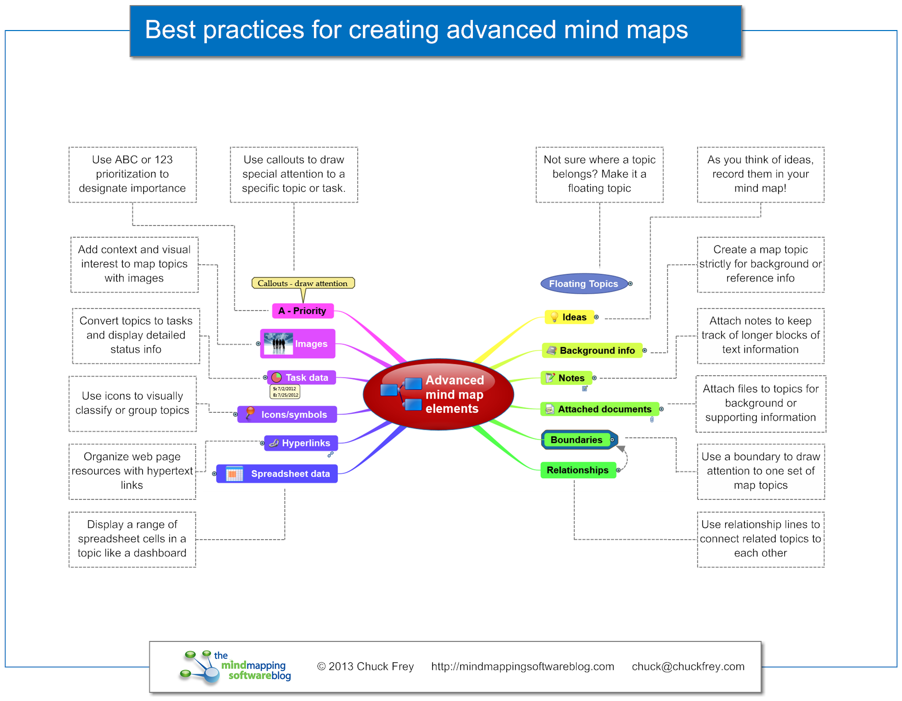 This New Infographic Summarizes 14 Best Practices For Utilizing The More Advanced Capabilities Of Mind Mapping Softwa Mind Mapping Software Mind Map I Mind Map