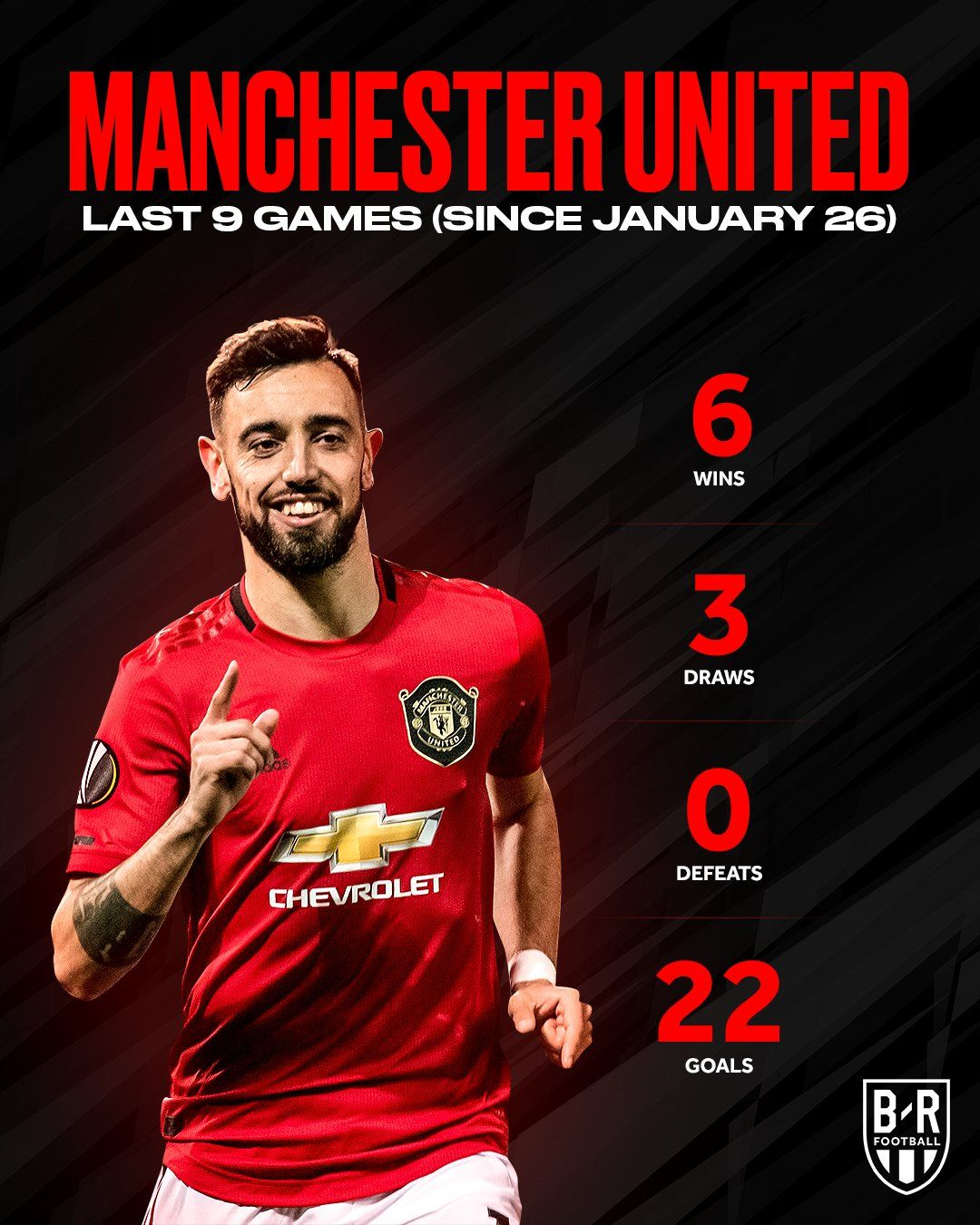 Bruno Fernandes Makes The Difference In 2020 Manchester United Players The Unit Manchester United