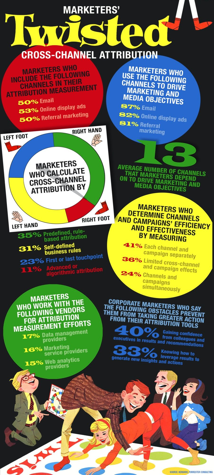 Marketers' Twisted Cross-Channel Attribution #Infographic