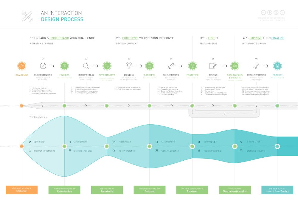 __ Poster - Interaction Design Process {JF}    __ Description  Decided to create a diagram of the full interaction design process as an activity to find it's holes, and try and understand the process better through the process of designing...