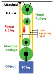 Powerful Pulleys Lesson Pulley Mechanical Advantage Pully System