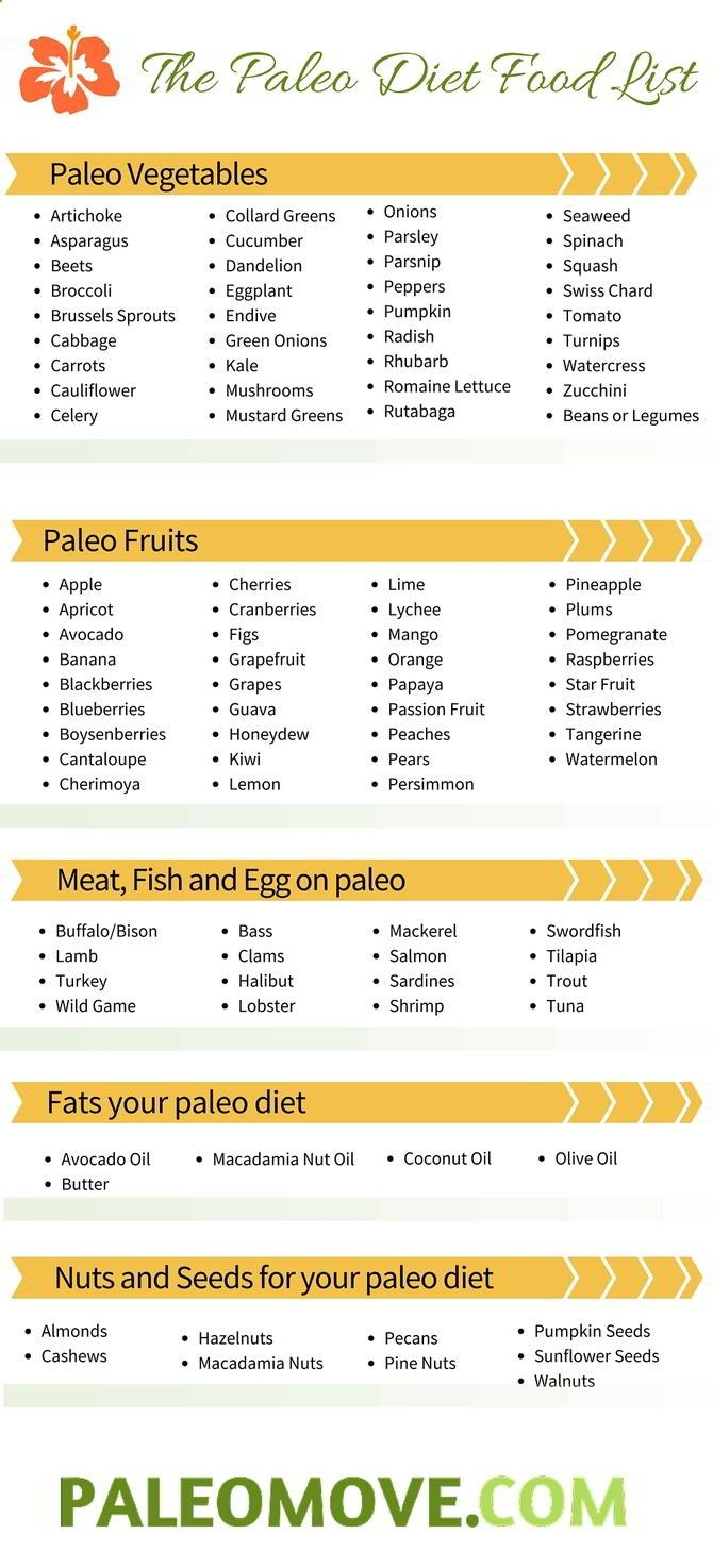 Fat loss physiology