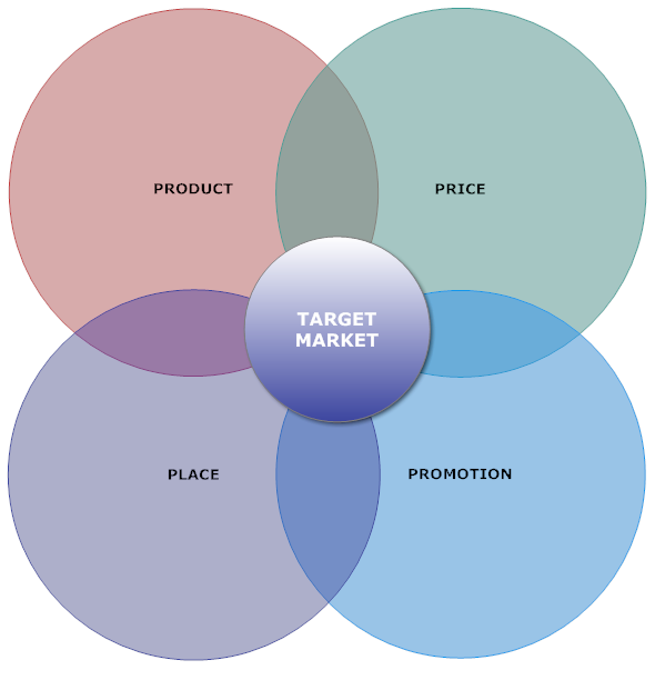 Marketing Survey, Marketing Plan, Marketing