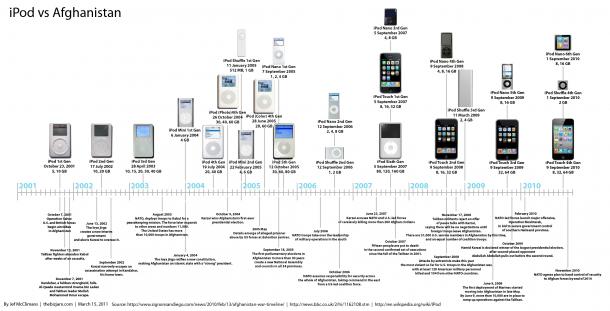 iPod Versus Afghanistan[INFOGRAPHIC]