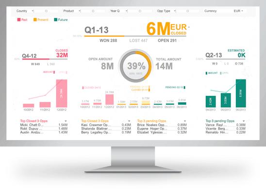 qlikview report. Business Intelligence Dashboard | IT ~ BI ...