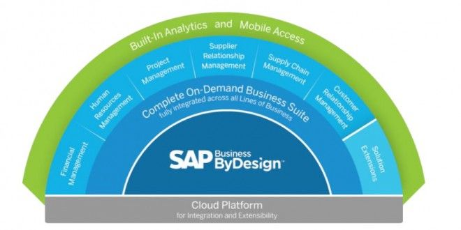 SAP Business ByDesign – Unternehmenssoftware für den Mittelstand aus der Cloud: http://netzpropaganda.de/sap-business-bydesign-unternehmenssoftware-fuer-den-mittelstand-aus-der-cloud/ #SAP #CLOUD