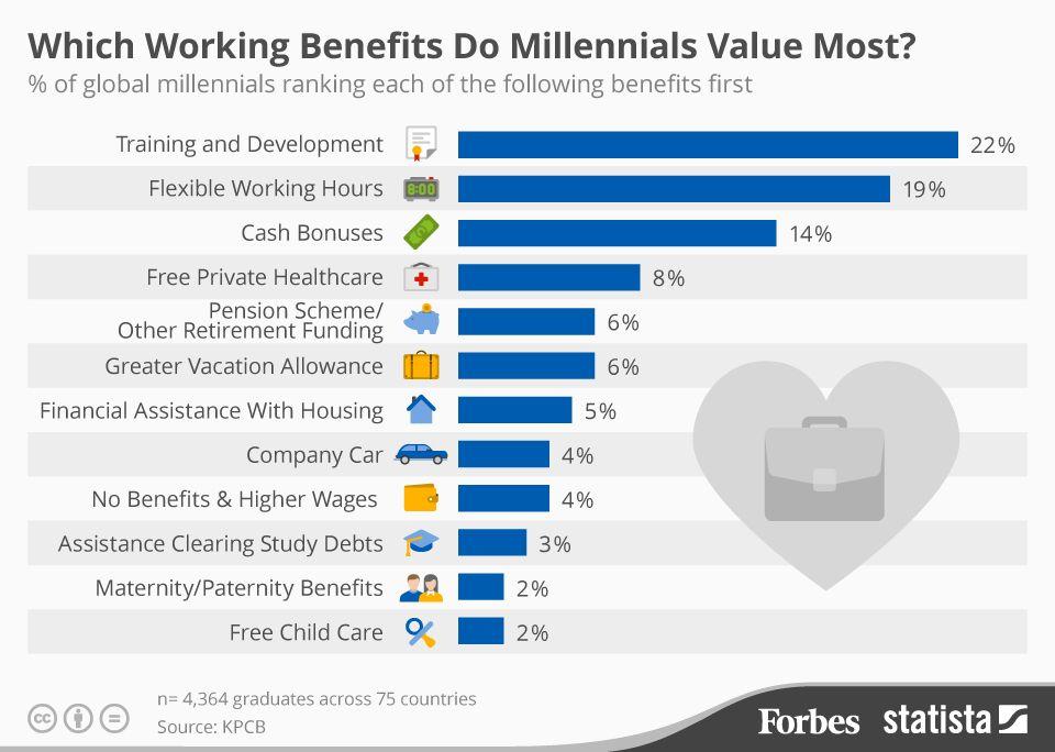 Which Work Benefits Do Millennials Value Most