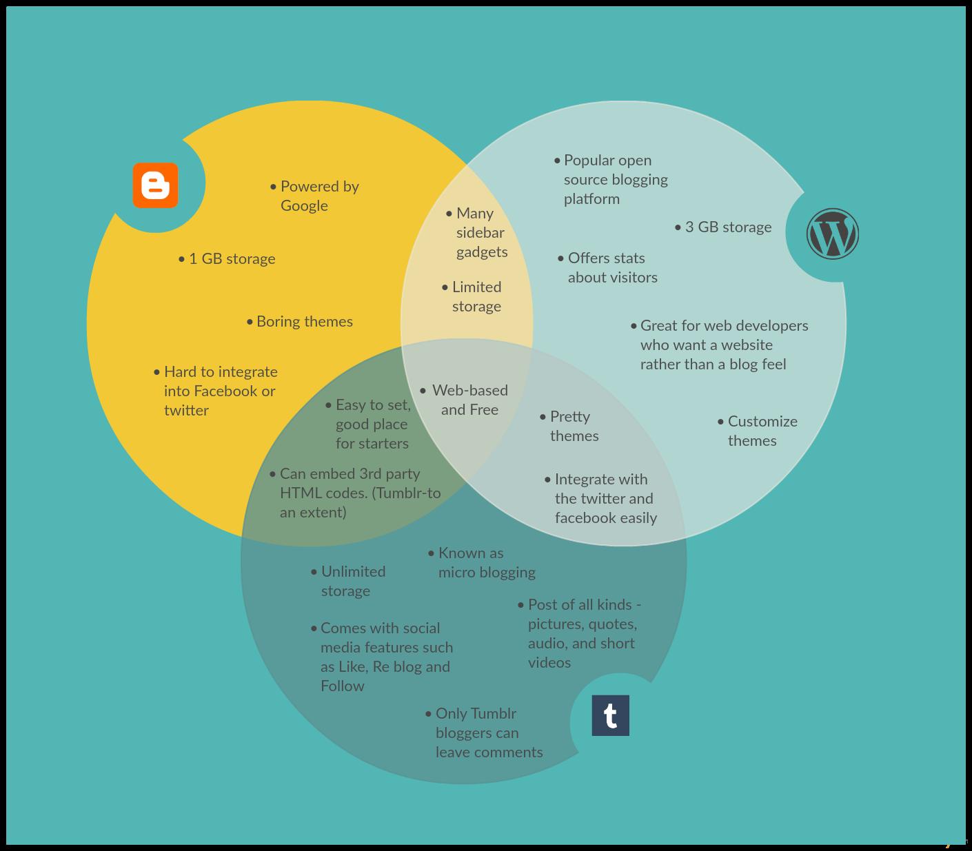 Venn Diagram Template On The Different Blogging Platforms Venn Diagram Template Venn Diagram Venn Diagram Printable