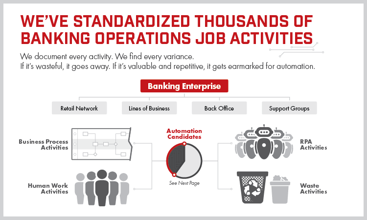 How To Standardize Banking Operations In Less Than 6 Months The Lab Consulting Banking Operator Business Process