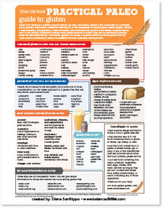 """Guide to: gluten - from """"Practical Paleo"""" by @balancedbites"""